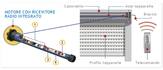 Schema Elettrico Tapparelle Motorizzate : Kit tapparelle e finestre motorizzate somfy
