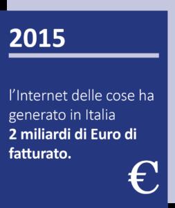 2015 ricerca di mercato